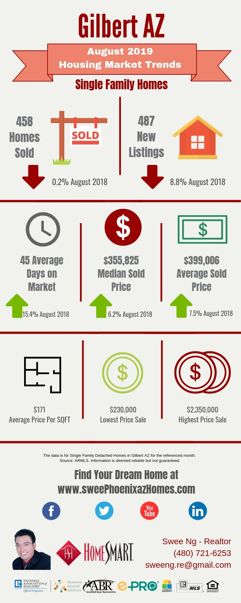 August 2019 Gilbert AZ Housing Market Trends Report by Swee Ng, Real Estate and House Value