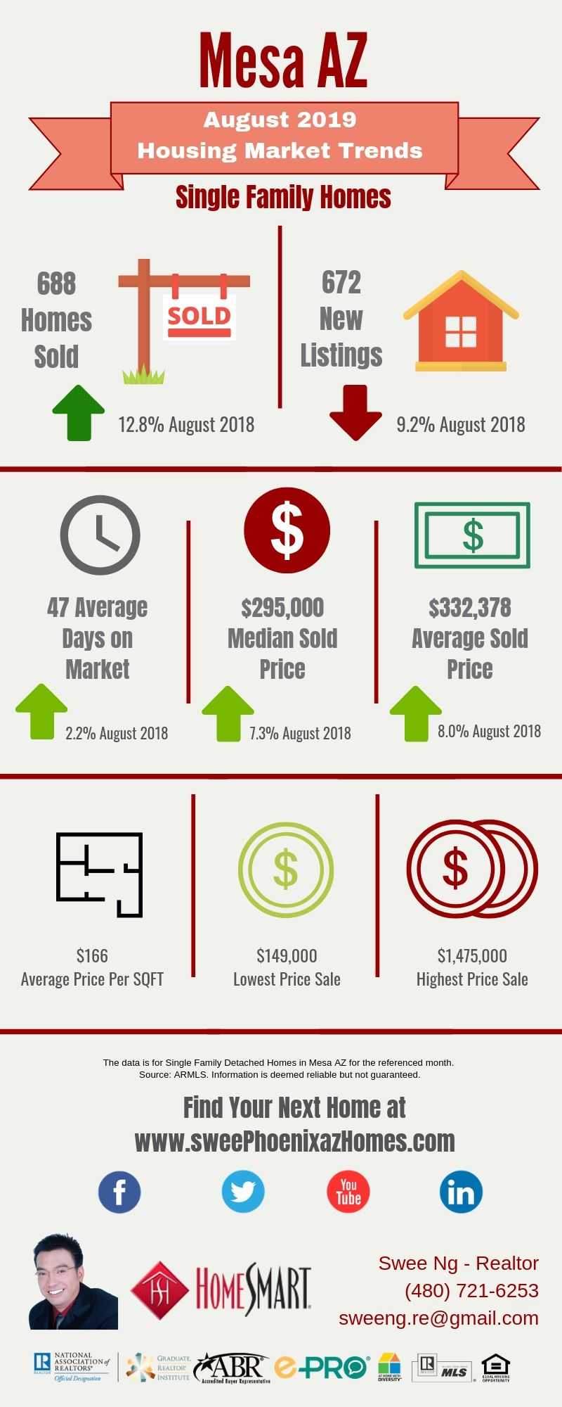 August 2019 Mesa AZ Housing Market Update by Swee Ng, Real Estate and House Value