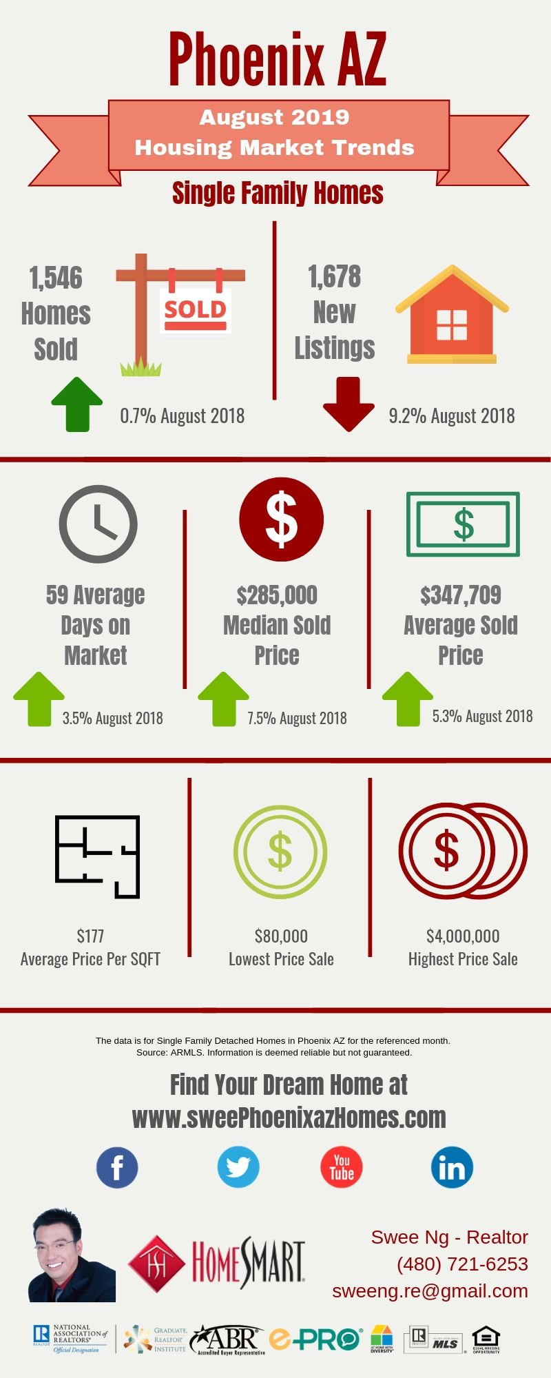 August 2019 Phoenix AZ Housing Update, Statistics and House Value by Swee Ng