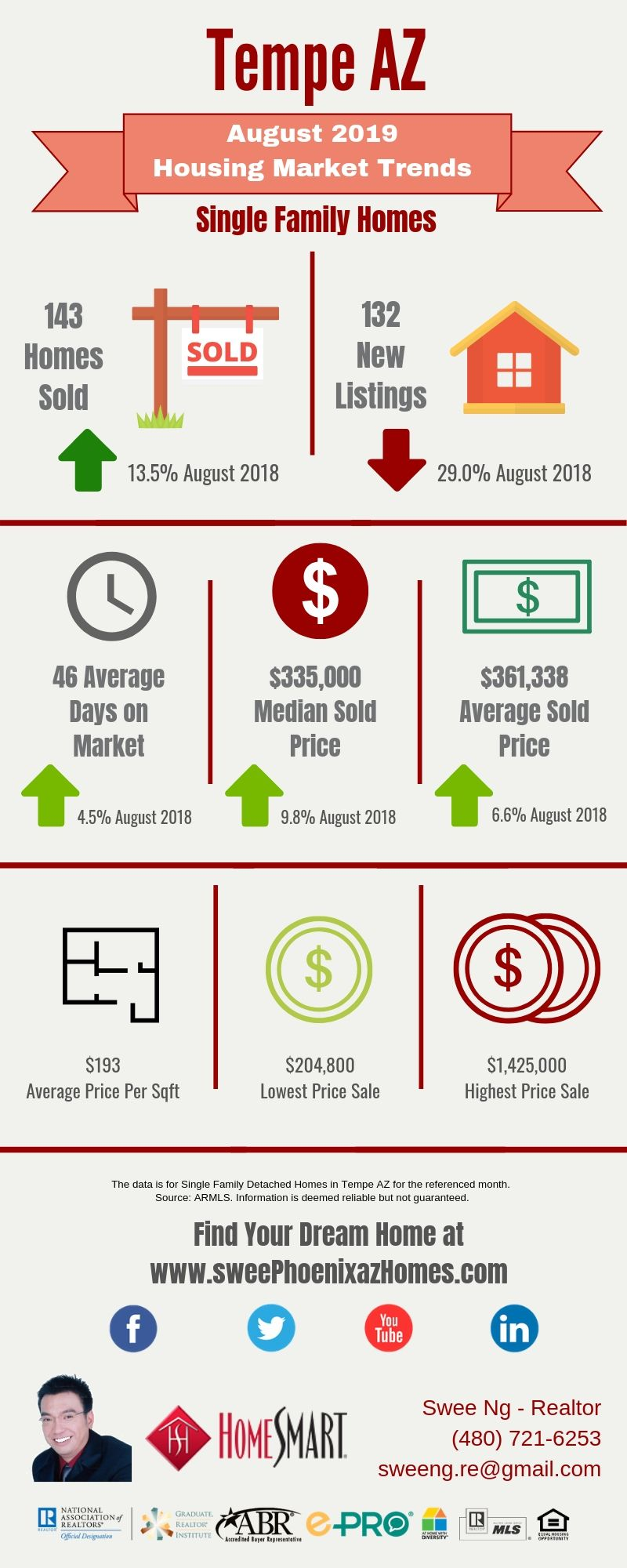 August 2019 Tempe AZ Housing Market Update by Swee Ng, Real Estate and House Value