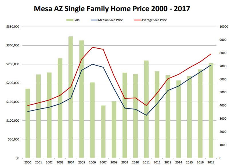 single parent dating mesa arizona