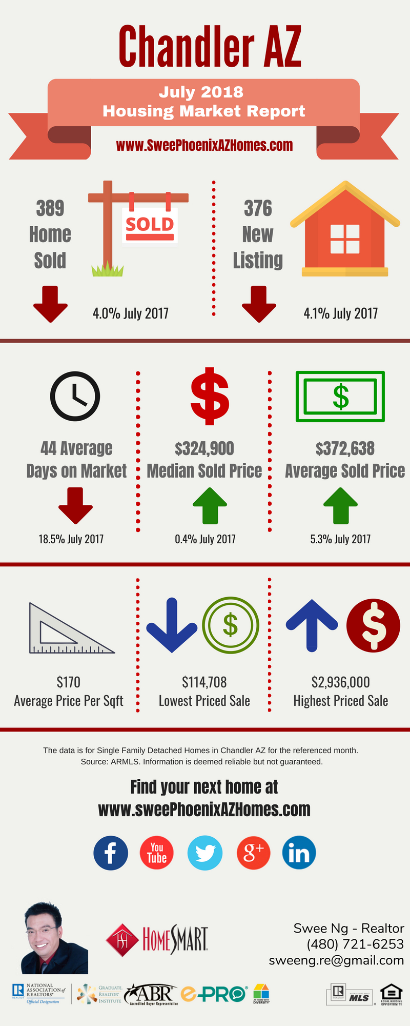 Chandler AZ Housing Market Update July 2018 by Swee Ng, House Value and Real Estate Listings