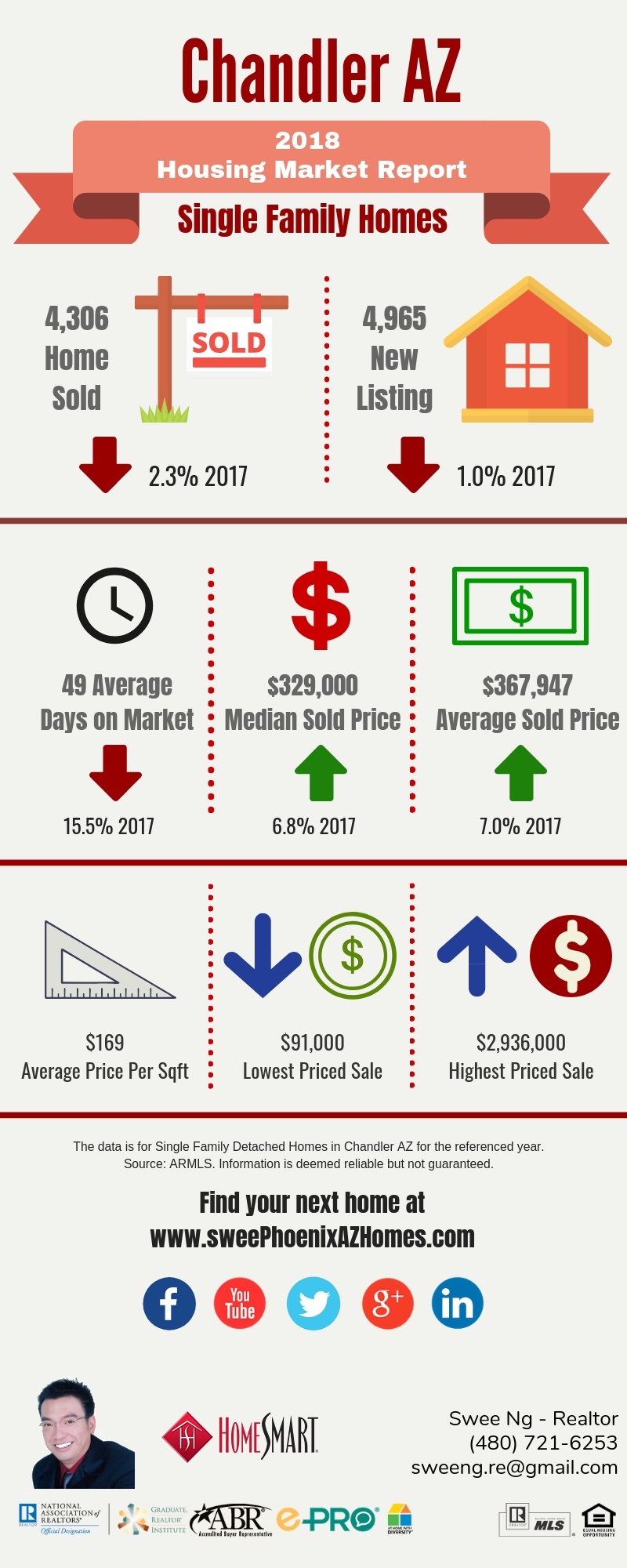Chandler AZ Housing Market Update 2018 by Swee Ng, House Value and Real Estate Listings