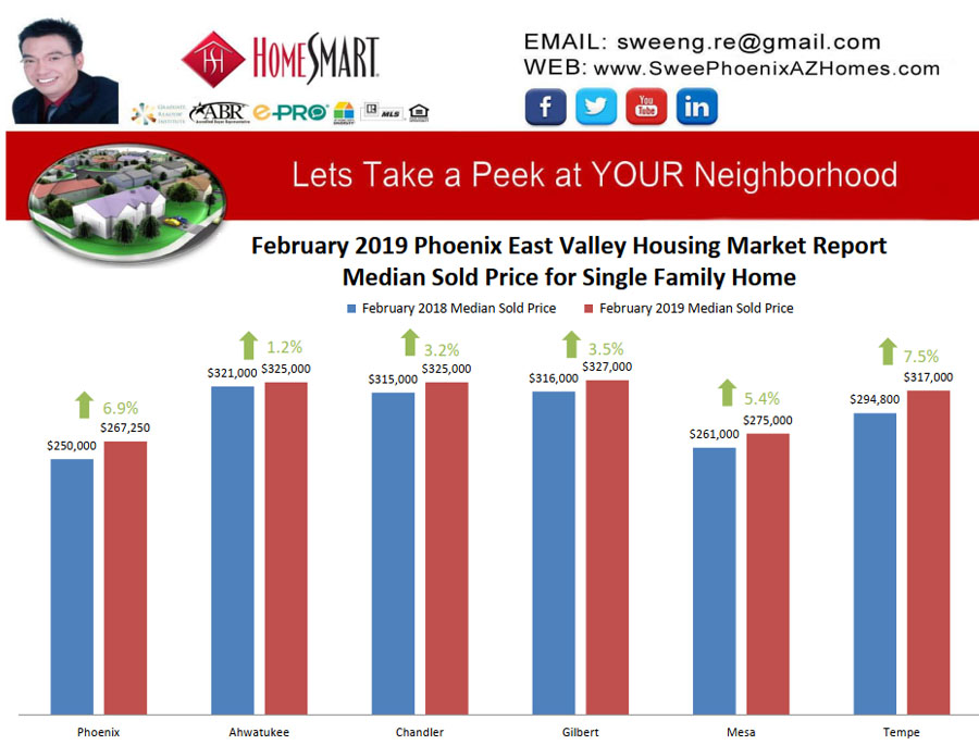 February 2019 Phoenix East Valley Housing Market Update