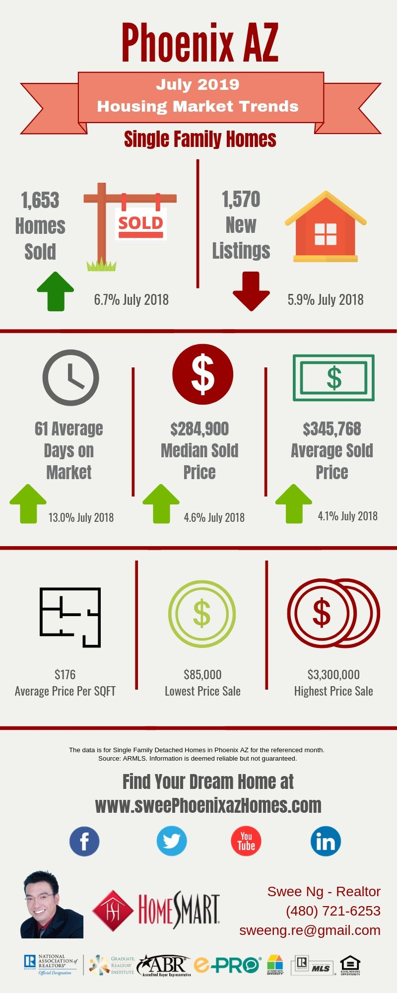 July 2019 Phoenix AZ Housing Update, Statistics and House Value by Swee Ng