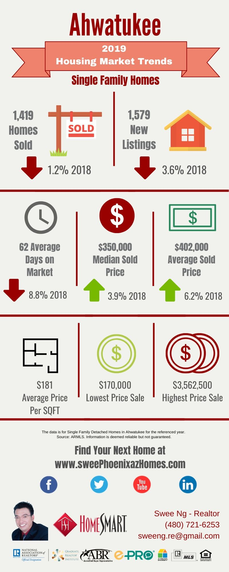 2019 Ahwatukee Housing Market Trends Report, House Value, Real Estate and Statistic by Swee Ng