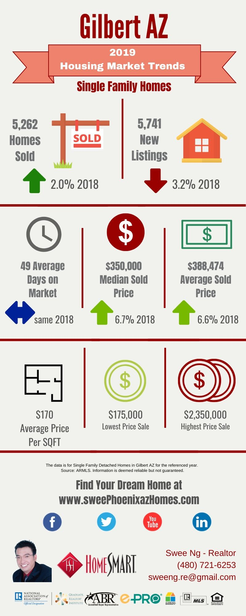 2019 Gilbert AZ Housing Market Trends Report by Swee Ng, Real Estate and House Value