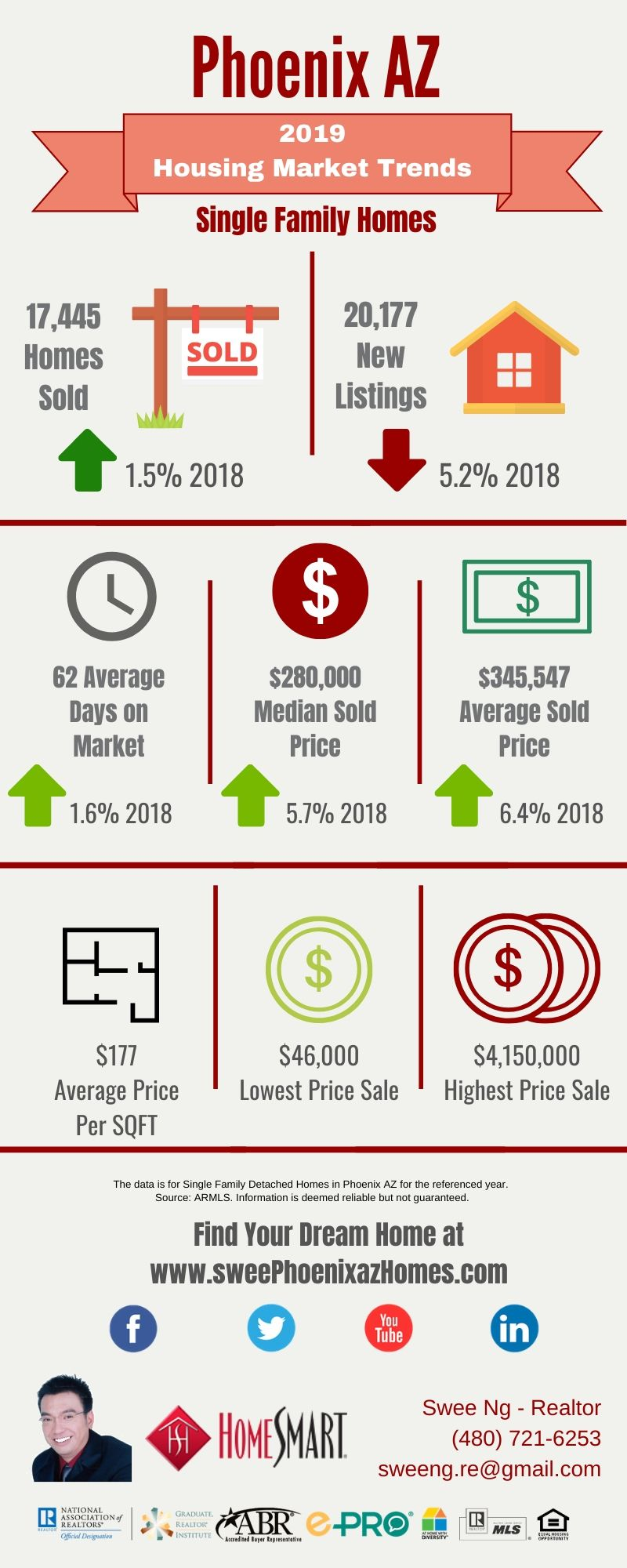 2019 Phoenix AZ Housing Market Trends Report, Statistics and House Value by Swee Ng