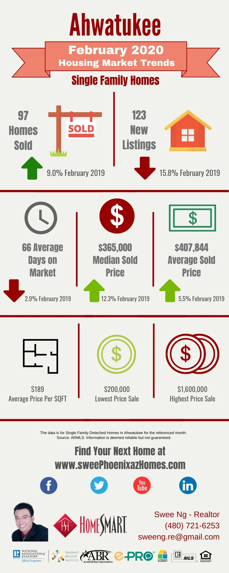 February 2020 Ahwatukee Housing Market Update, House Value, Real Estate and Statistic by Swee Ng