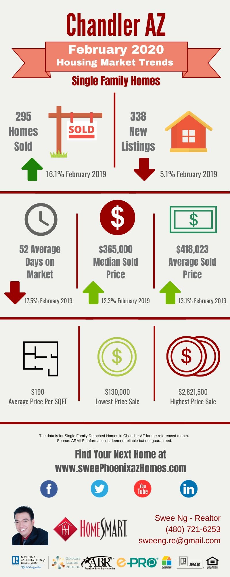 February 2020 Chandler AZ Housing Market Trends Report by Swee Ng, Real Estate and House Value