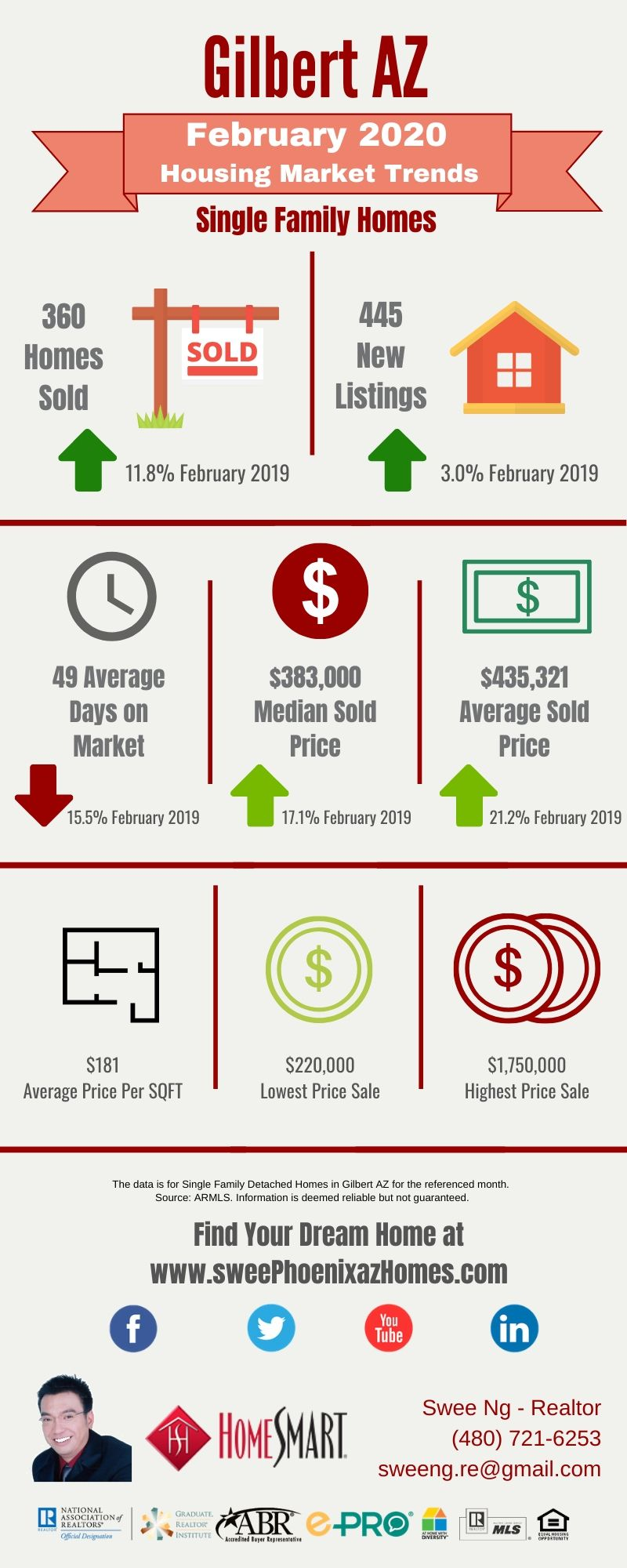 February 2020 Gilbert AZ Housing Market Trends Report by Swee Ng, Real Estate and House Value