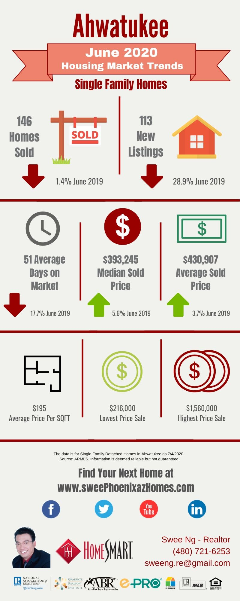June 2020 Ahwatukee Housing Market Update, House Value, Real Estate and Statistic by Swee Ng