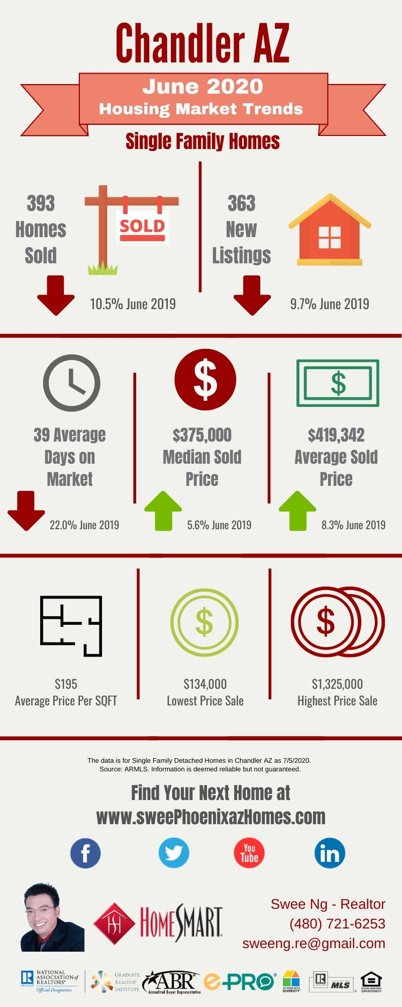 June 2020 Chandler AZ Housing Market Trends Report by Swee Ng, Real Estate and House Value