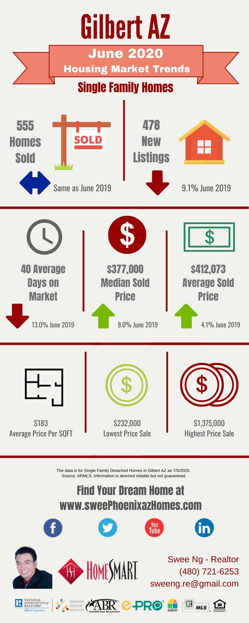 June 2020 Gilbert AZ Housing Market Trends Report by Swee Ng, Real Estate and House Value