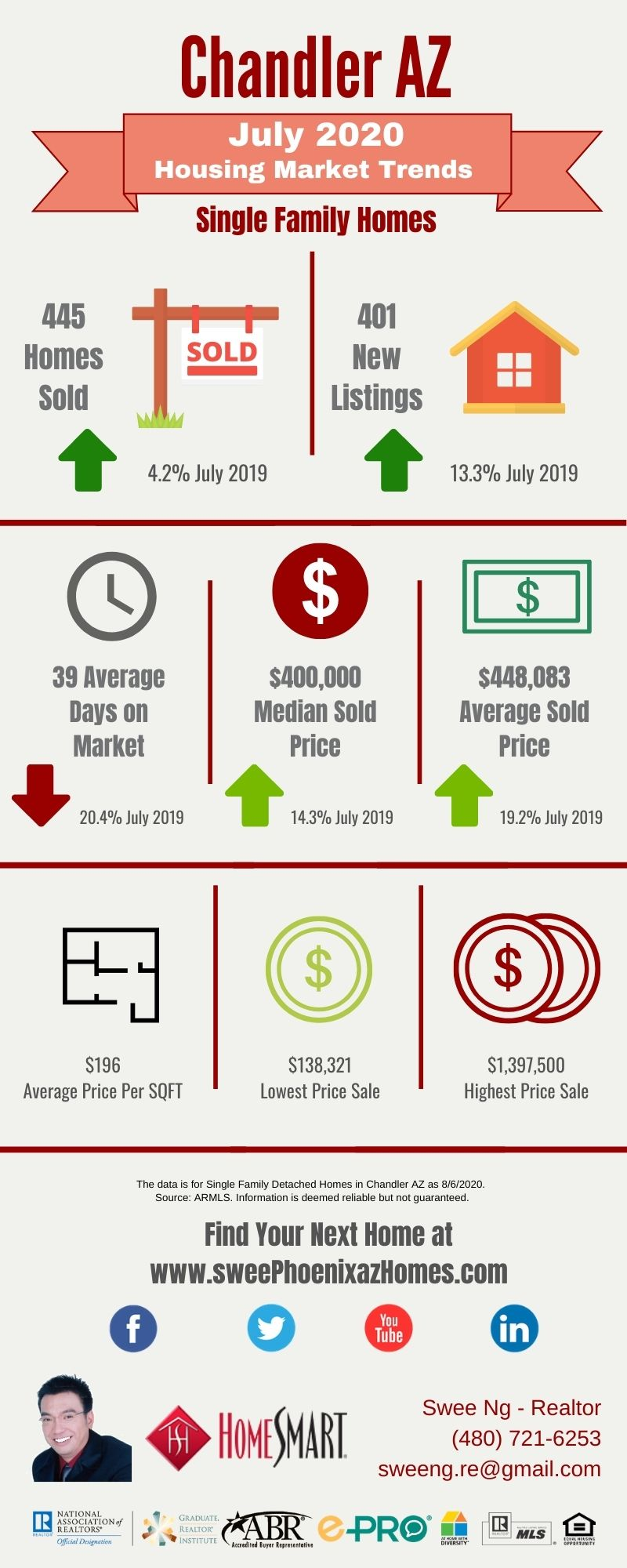 July 2020 Chandler AZ Housing Market Trends Report by Swee Ng, Real Estate and House Value