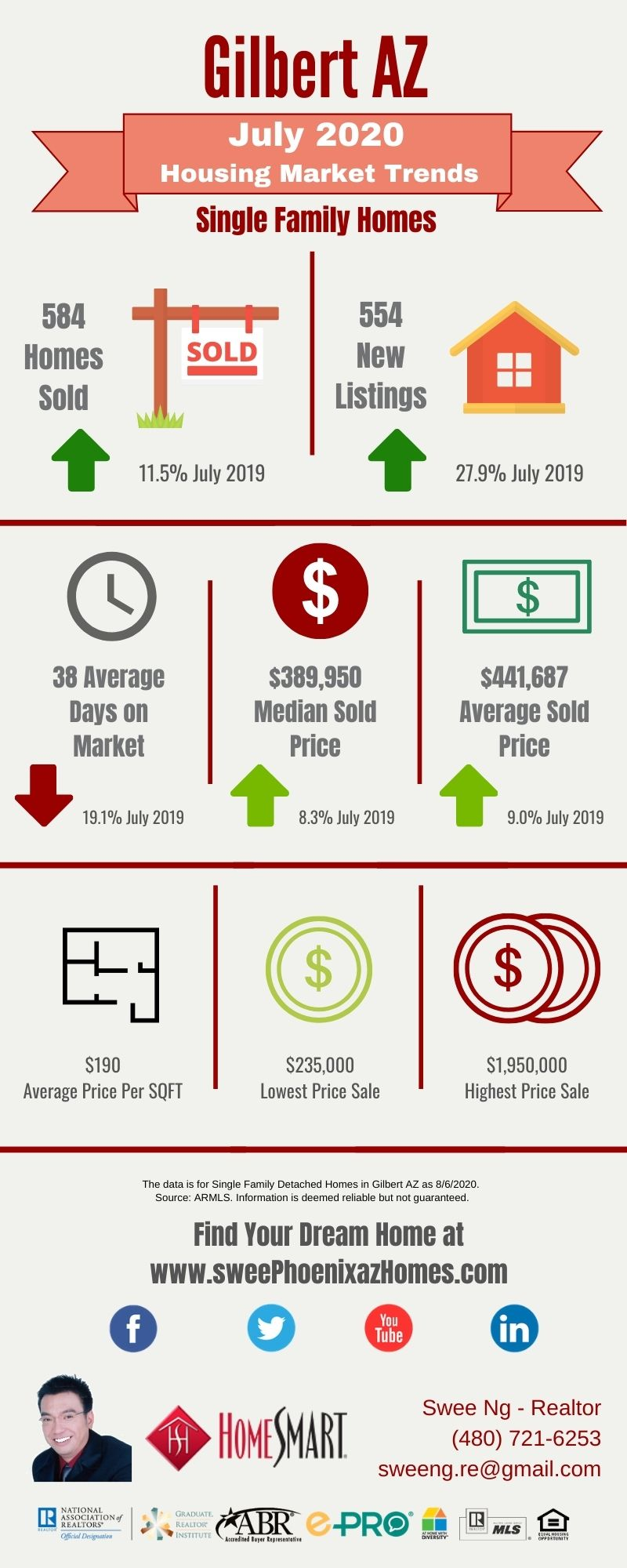 July 2020 Gilbert AZ Housing Market Trends Report by Swee Ng, Real Estate and House Value