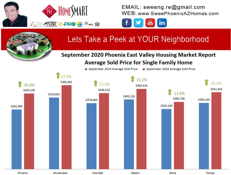 September 2020 Phoenix East Valley Housing Market Trends Report Average Sold Price for Single Family Home by Swee Ng